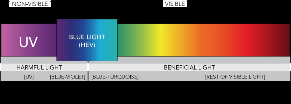 Ánh sáng xanh ảnh hưởng đến da như thế nào 2